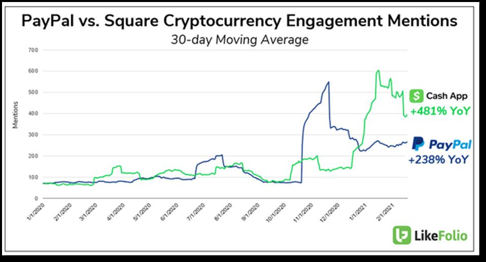 PayPal vs Square Crypto