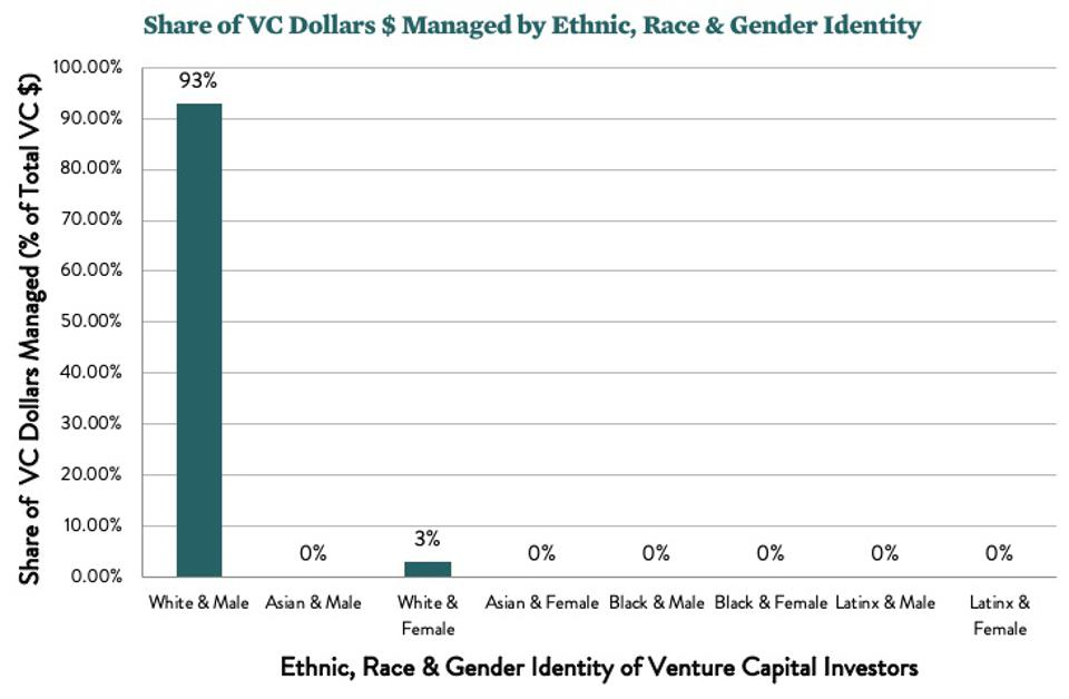 Share of VC dollars managed by race, ethnicity and gender