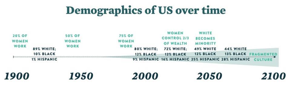 U.S. demographics over time