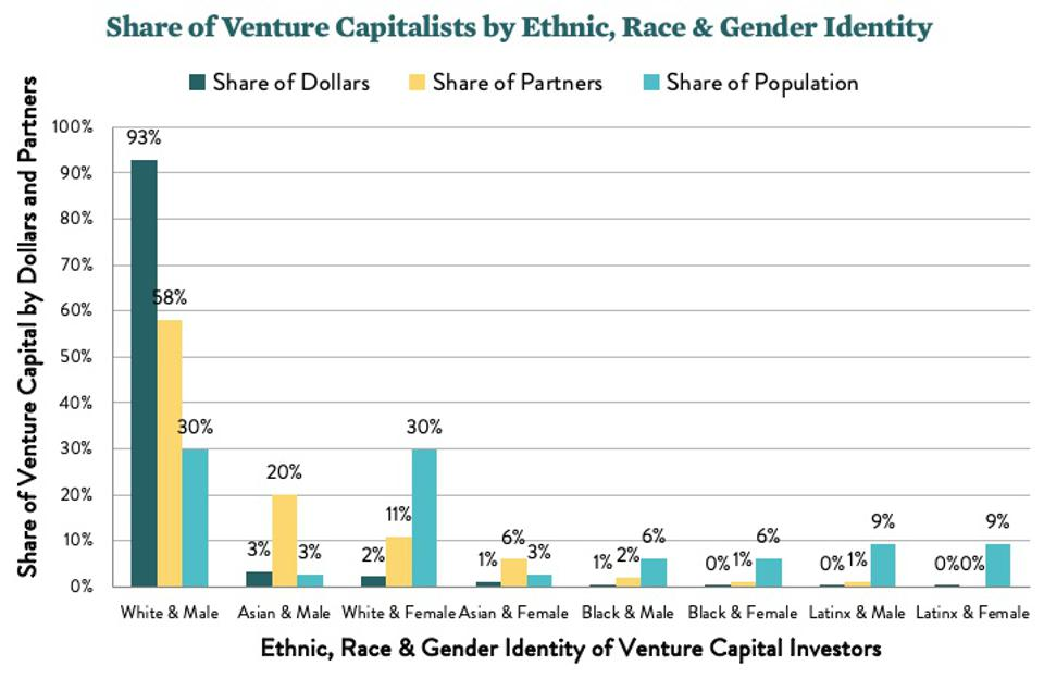 Share of VCs by race, ethnicity, gender vs. share of partners vs. share of population