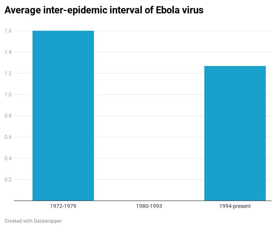 Ebola inter-epidemic period