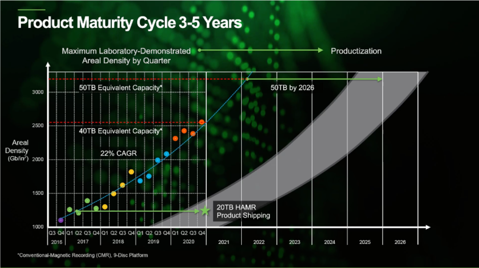 Seagate shows HAMR laboratory demonstrations leading to HDD products