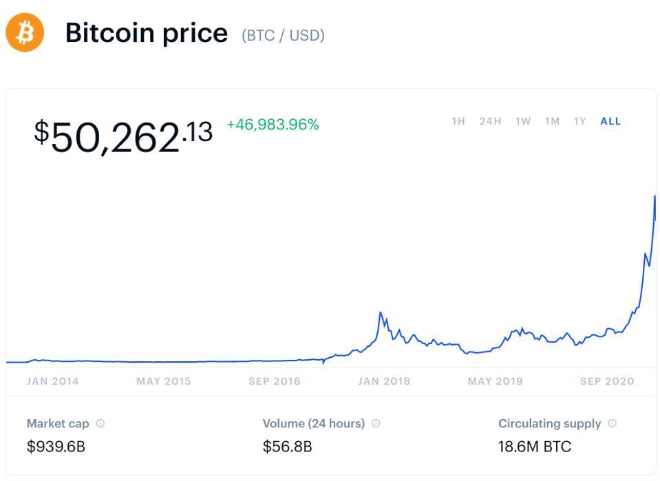 bitcoin, bitcoin price, bitcoin price prediction, chart