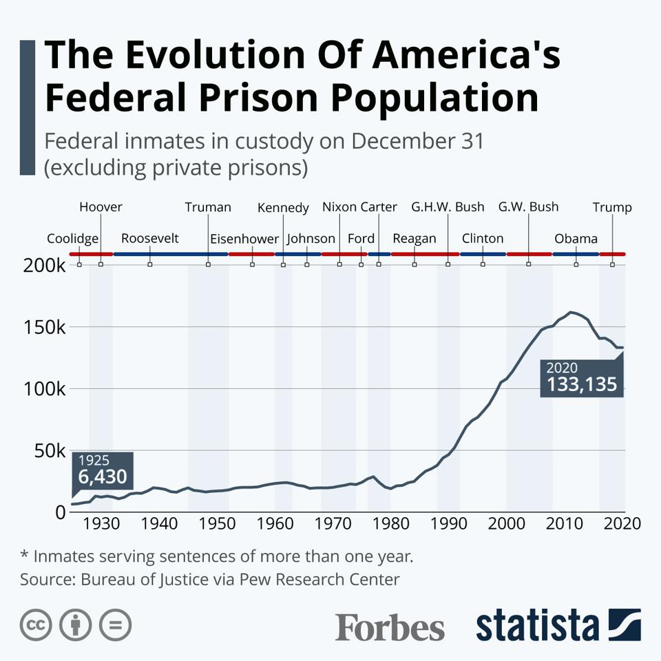 The Evolution of America's Federal Prison Popuation