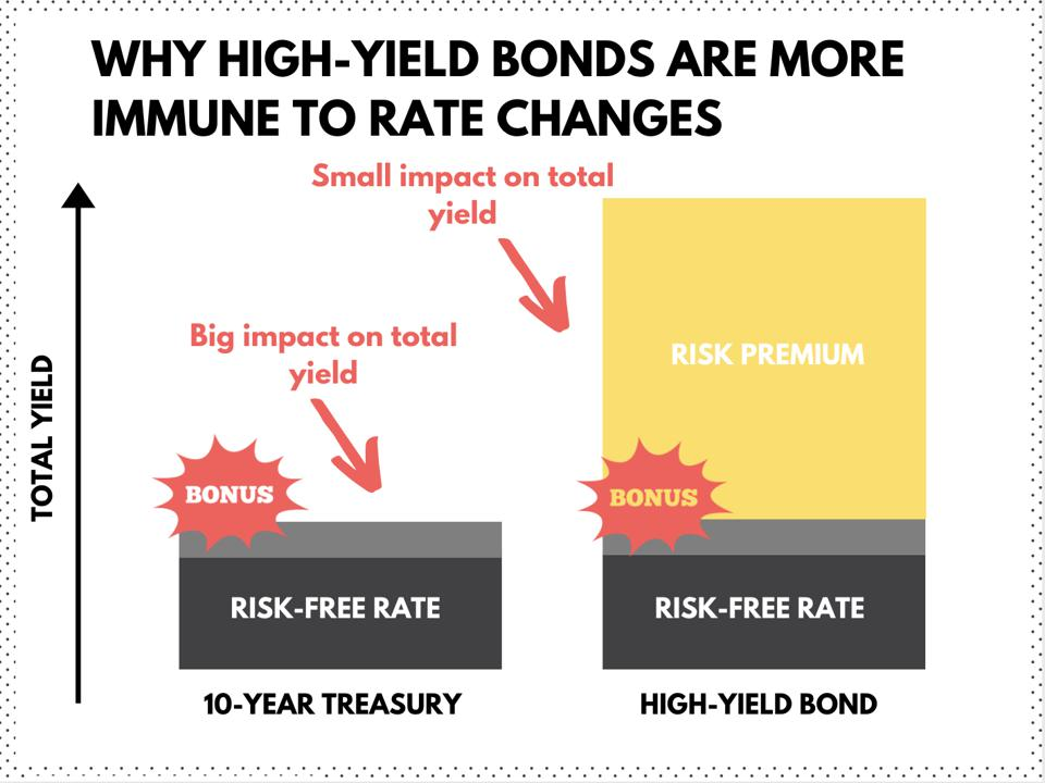 Infographic: why high-yield bonds are more immune to rate changes