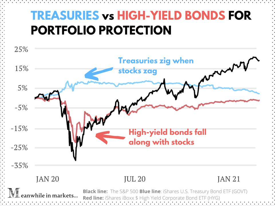 Treasuries vs. high-yield bonds for portfolio protection