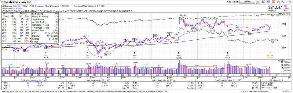 Stock Chart & Data Courtesy of MarketSmith Incorporated Ticker: $CRM.