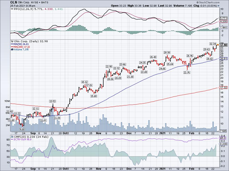Simple moving average of Olin Corp (OLN)