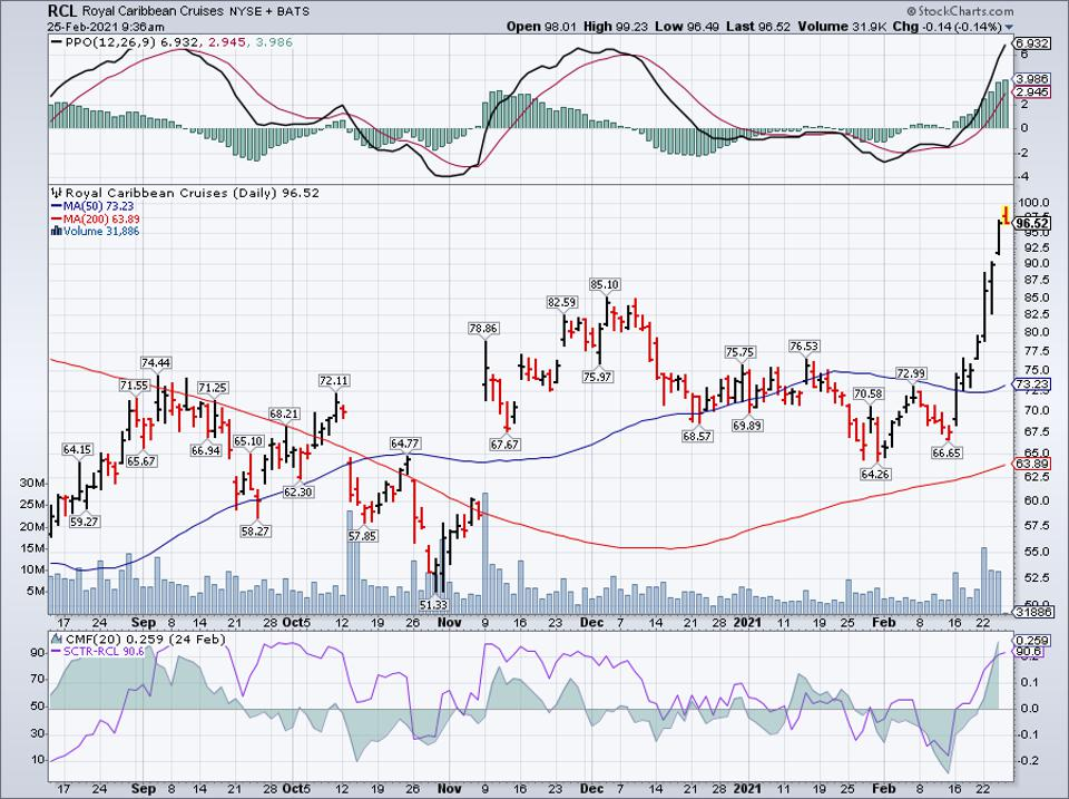 Simple moving average of Royal Caribbean Group (RCL)