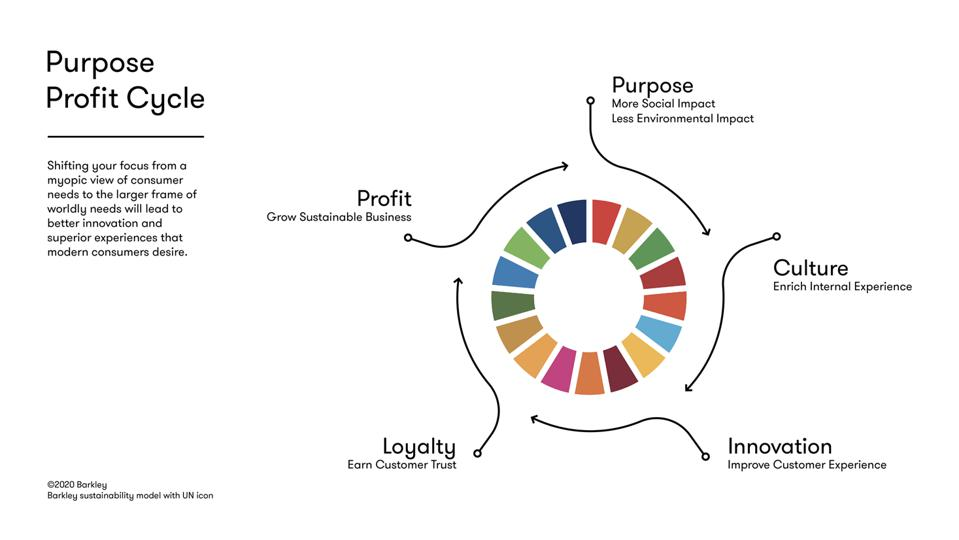 The Purpose Profit Cycle