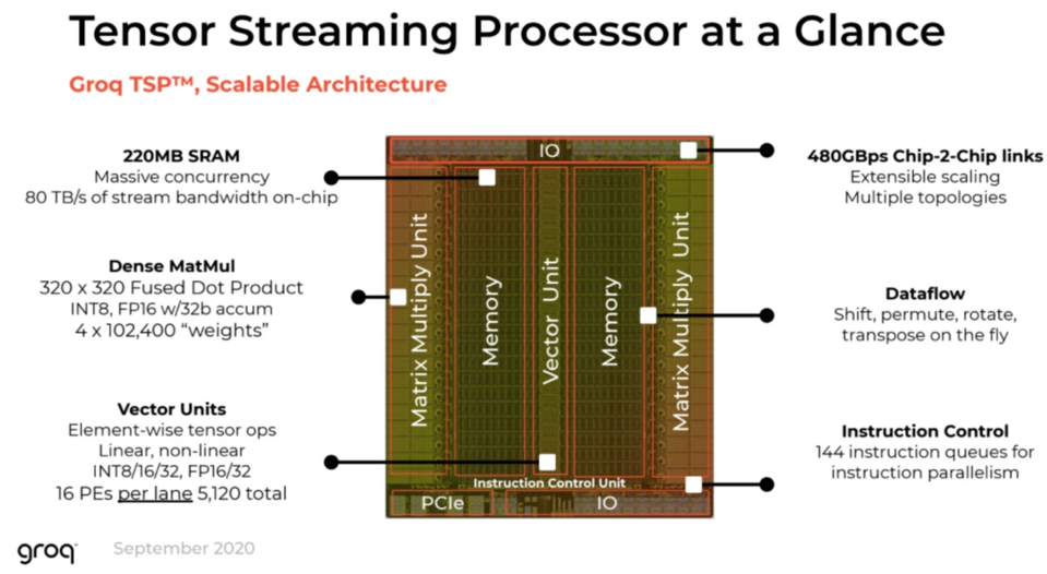 The Groq processor is unique, acting as a single fast core with on-die memory.