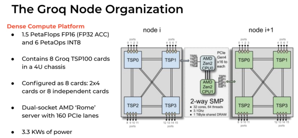 The Groq node has four chips per card, similar to most AI startups.