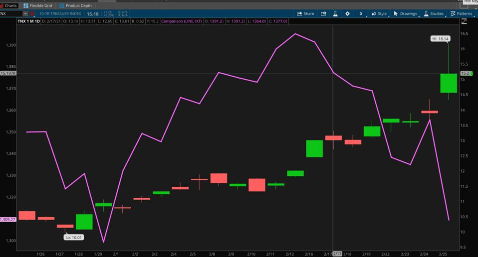Data sources: Cboe Global Markets, S&P Dow Jones Indices. Chart source: The thinkorswim® platform.
