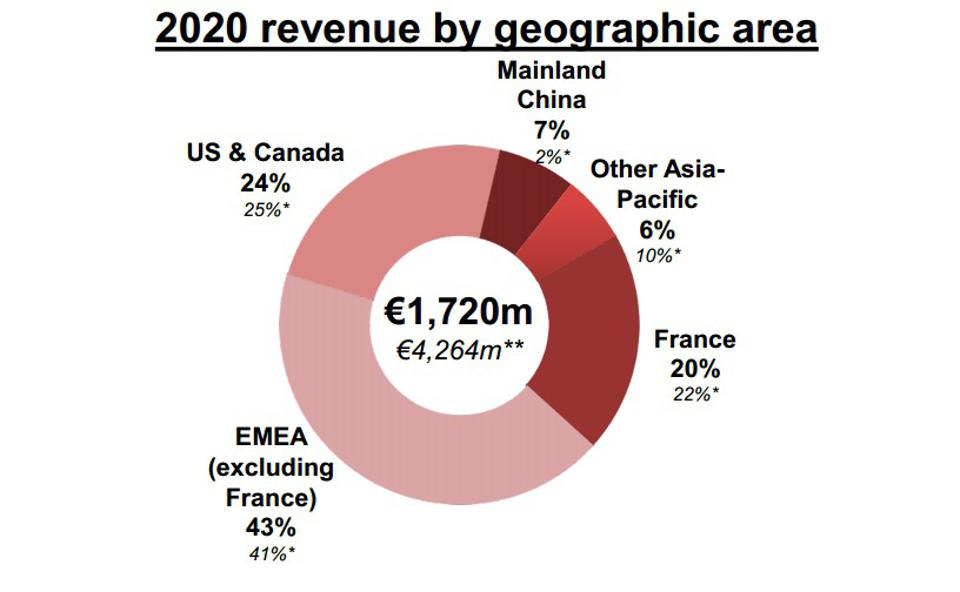 Pie chart: Lagardère Travel Retail sales by region