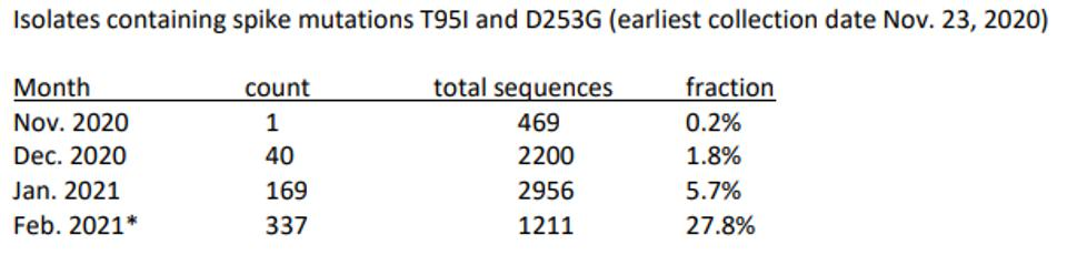 Rise in isolates containing spike mutations T95I and D253G
