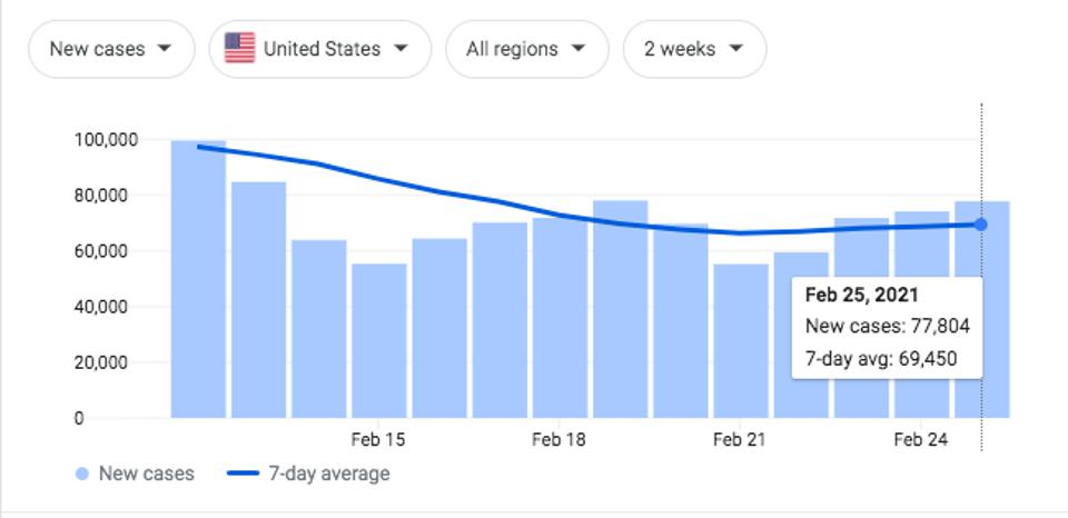 Graph of Covid-19 cases in the United States from the last two weeks