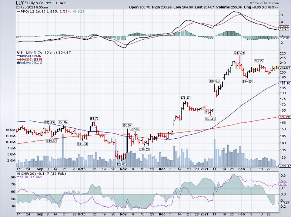 Simple moving average of Eli Lilly & Co (LLY)