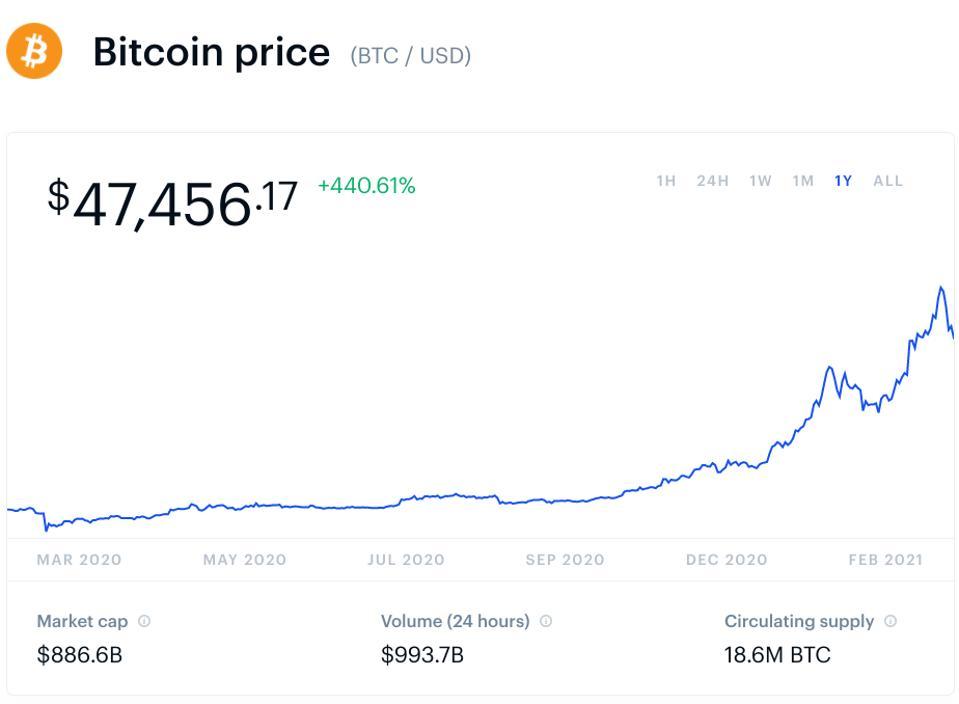 bitcoin, bitcoin price, Elon Musk, Bill Gates, Tesla, chart