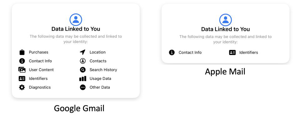 Google Gmail Vs Apple Mail