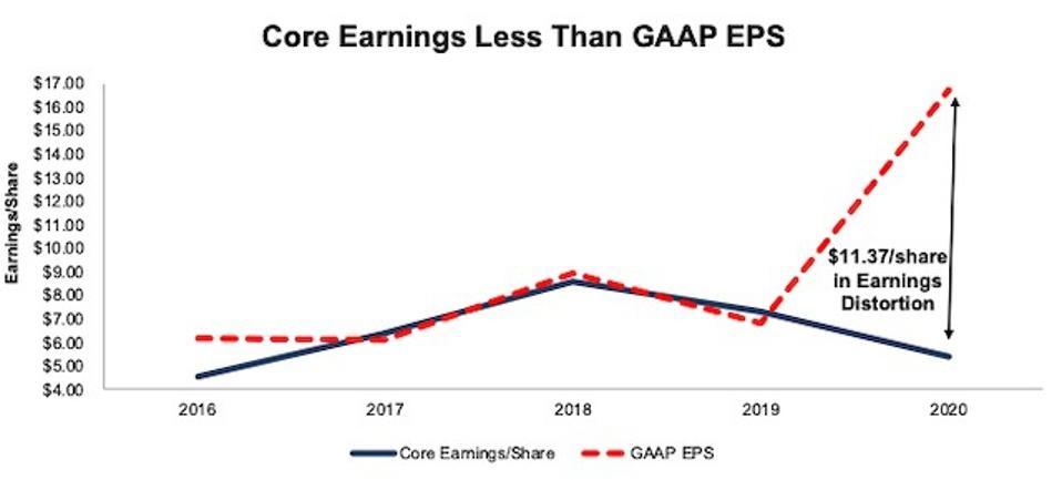 CE Core Vs GAAP Earnings