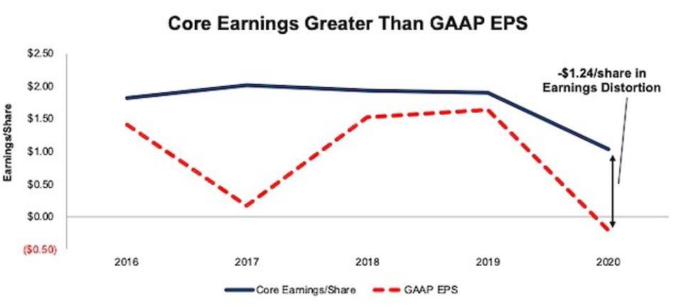 HBI Core Vs GAAP Earnings