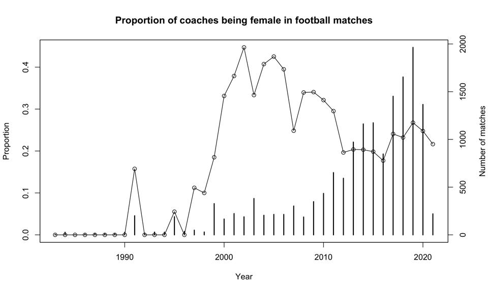 The proportion of women coaching women's games hasn't really increased much over the years