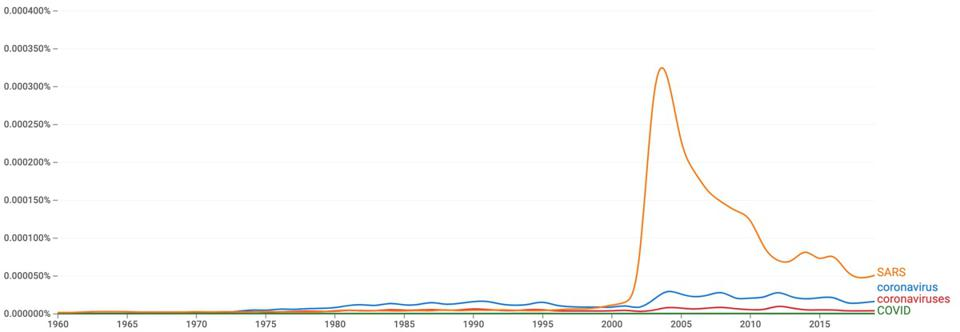 Google Ngram showing frequency of words over time for Coronavirus-associated search terms.