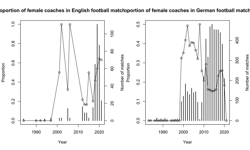 Proportion of female coaches is higher in England, but there are fewer matches