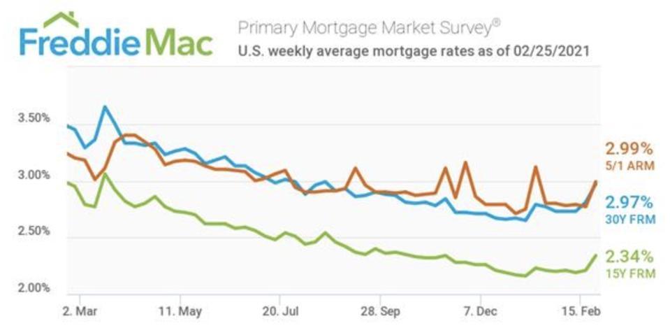 Mortgage interest rates, Mortgage interest, interest rates