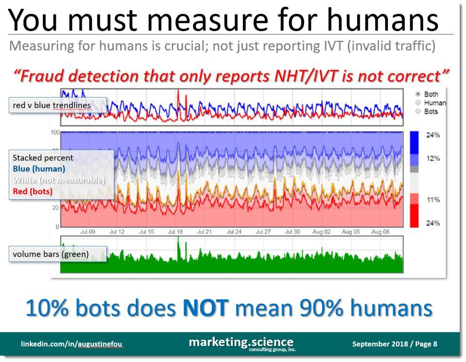 even if it is not a bot, it may still not be a human