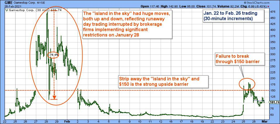 Graph shows previous run-up period and resulting $150 price barrier
