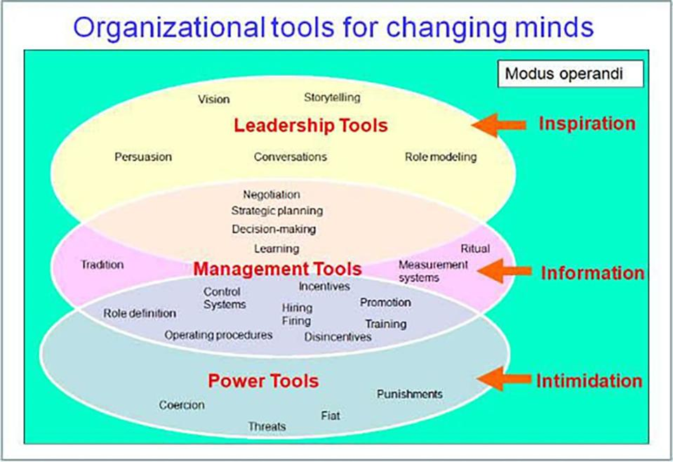 Tools for changing minds: inspiration, information and intimidation