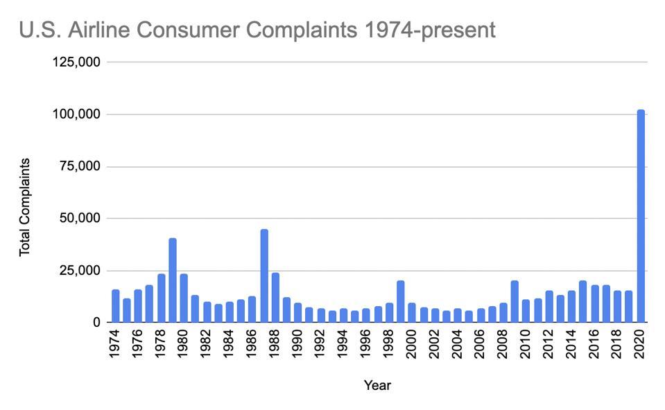 Total consumer complaints 1974-2020. Source: DOT.