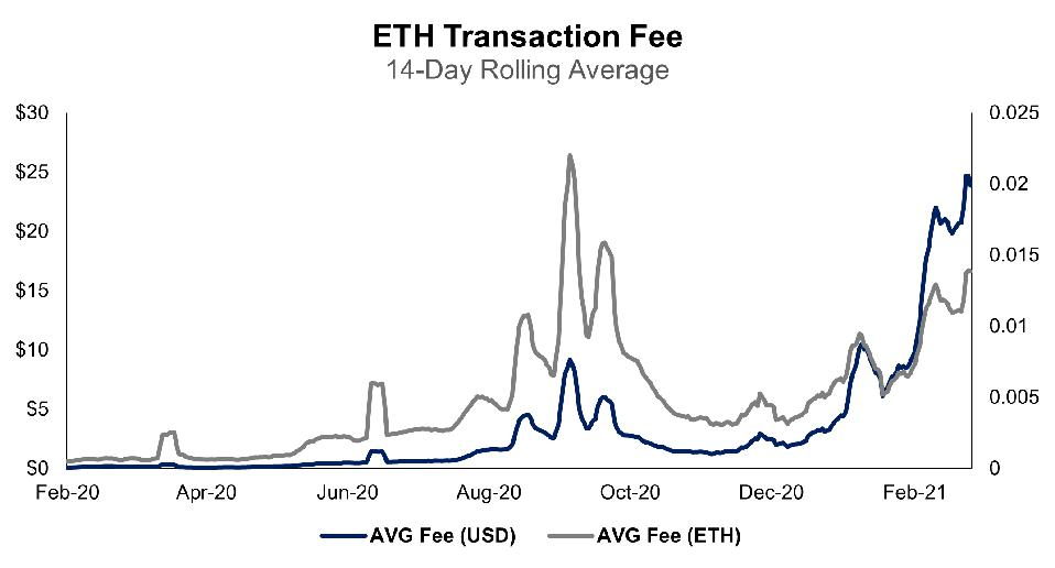 Biaya transaksi rata-rata di Ethereum telah meroket 2.100%.