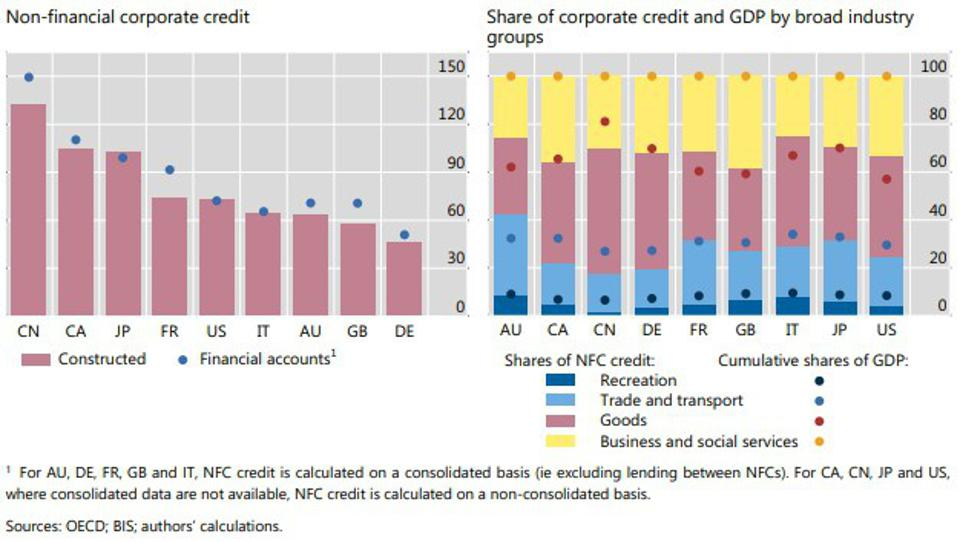Corporate indebtedness varies across countries, but industry compositions are  similar, As a % of GDP