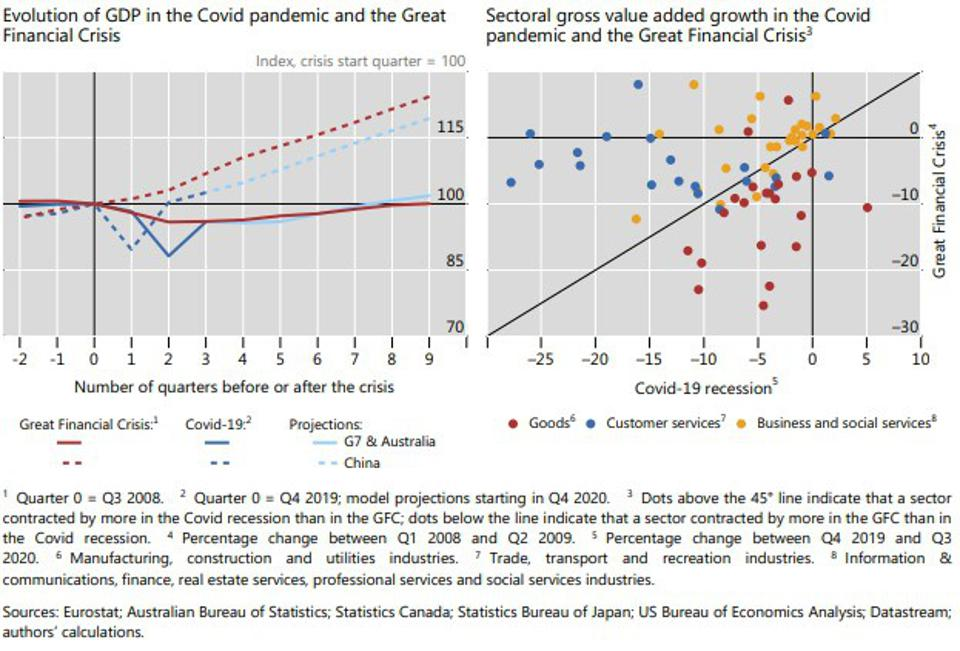 A large and uneven recession