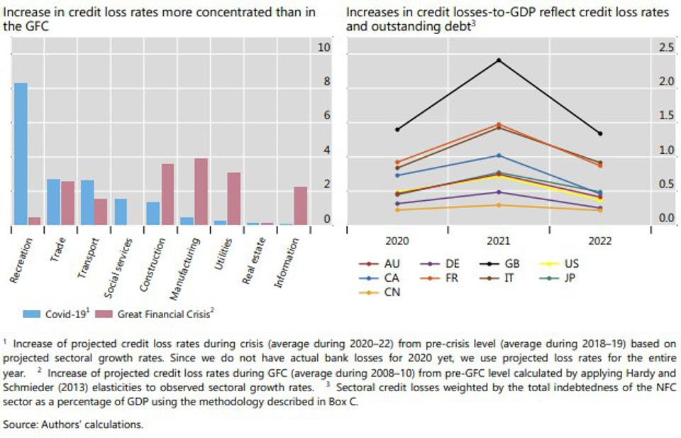 Corporate indebtedness varies across countries, but industry compositions are similar, As a percentage of GDP