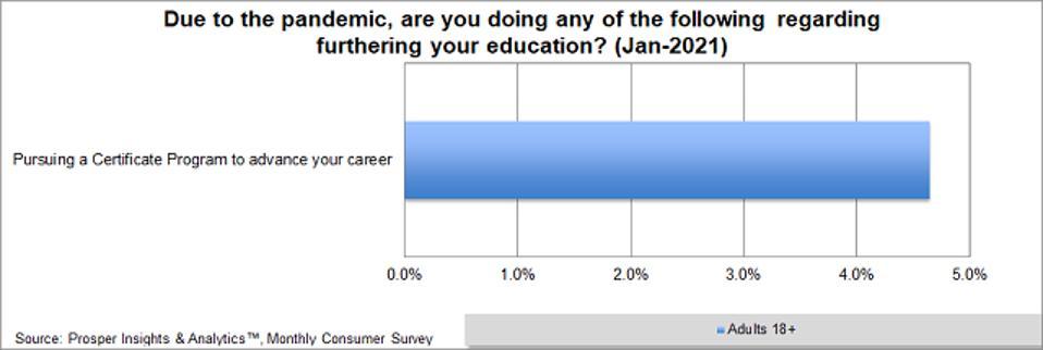 Prosper - Advancing Career