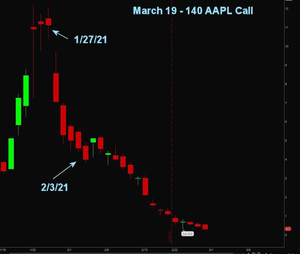 March 19th 140 AAPL Call
