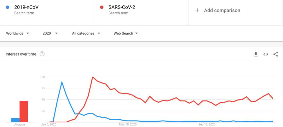 Google Trends results for two of Coronavirus' names.