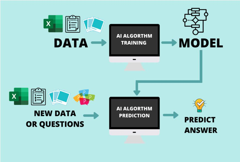 AI uses data to do training. The training creates a model. The model is then used in a prediction program. New data is fed into the prediction program and the AI uses the learned model to make new predictions.