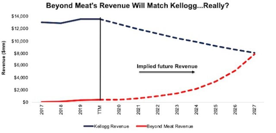 K vs BYND Valuation Justification