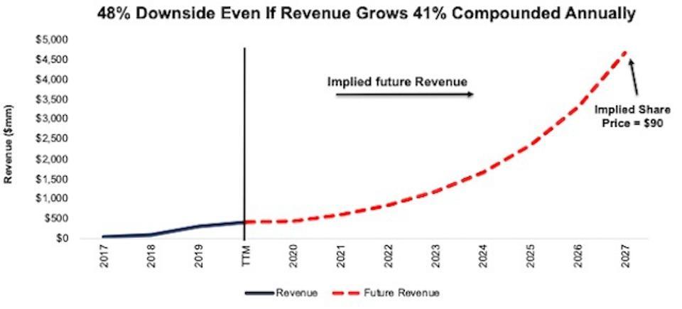 BYND DCF Valuation Scenario