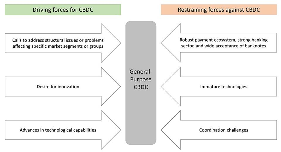 Analysis Of A Fed Note: On Preconditions For A General-Purpose Central Bank Digital Currency
