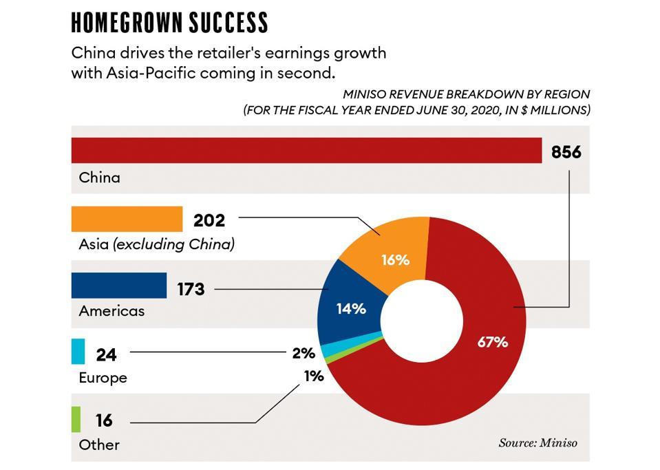 Miniso revenue breakdown by region