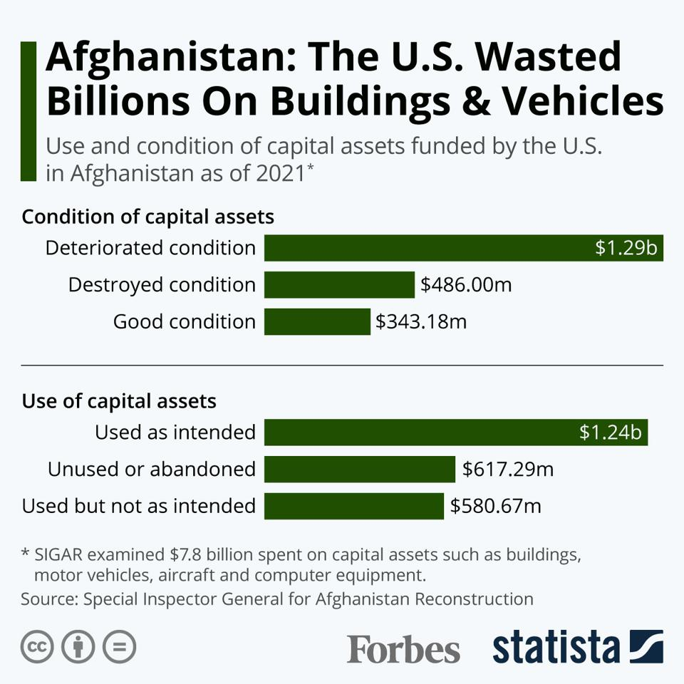 Afghanistan: The U.S. Wasted Billions On Buildings & Vehicles