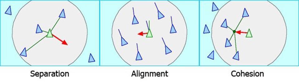 Flocking diagrams