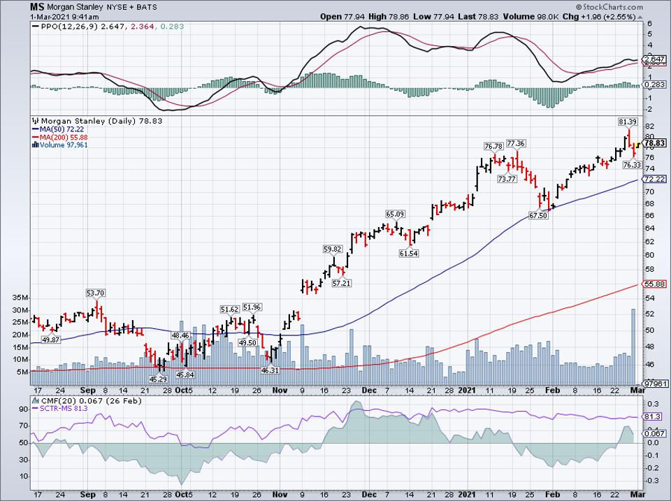 Simple moving average of Morgan Stanley (MS)