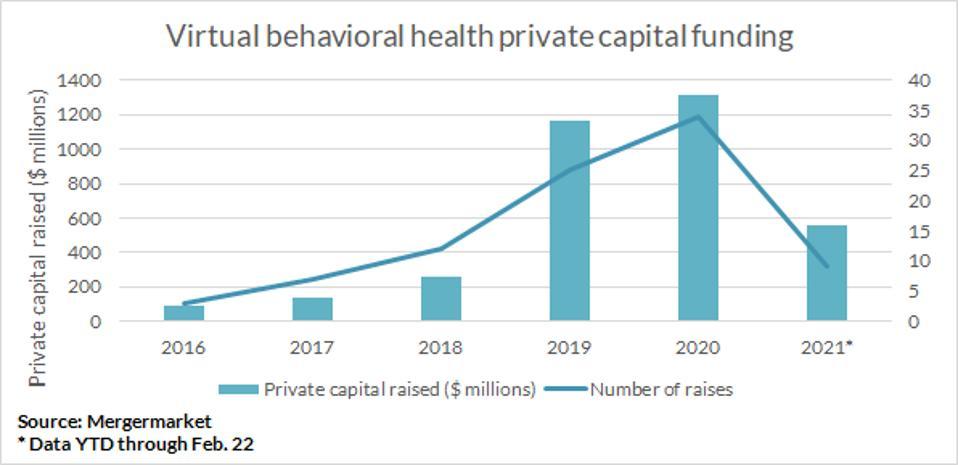Virtual behavioral health private capital funding. Data YTD through February 22