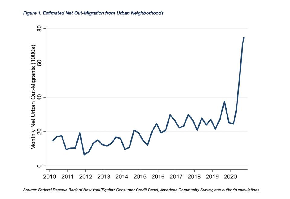 A fever chart shows the profound surge in out-migrations from urban downtown areas during the coronavirus pandemic outbreak.